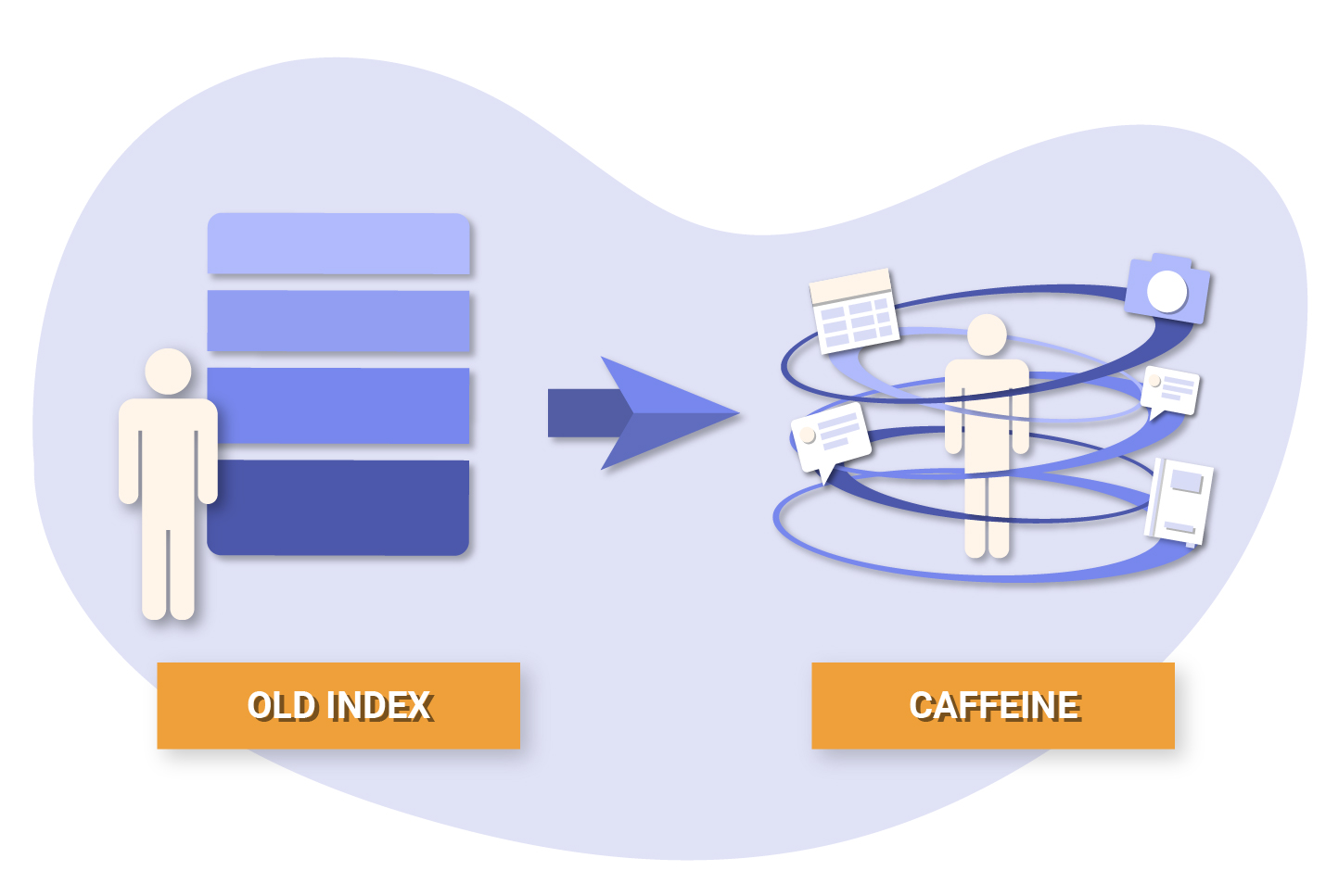 Caffeine - Google Indexing Infrastructure