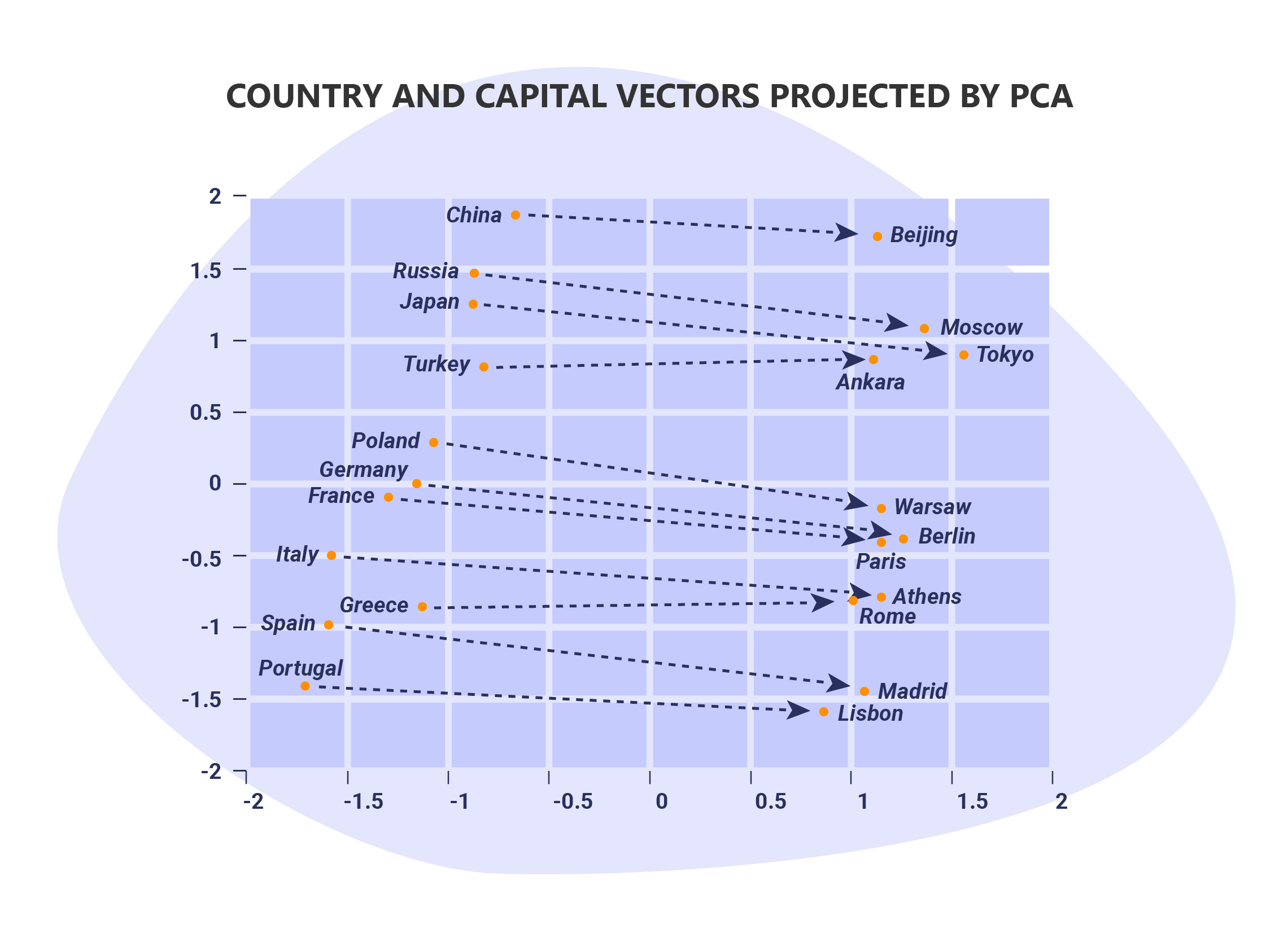 Word2Vec - cities and countries
