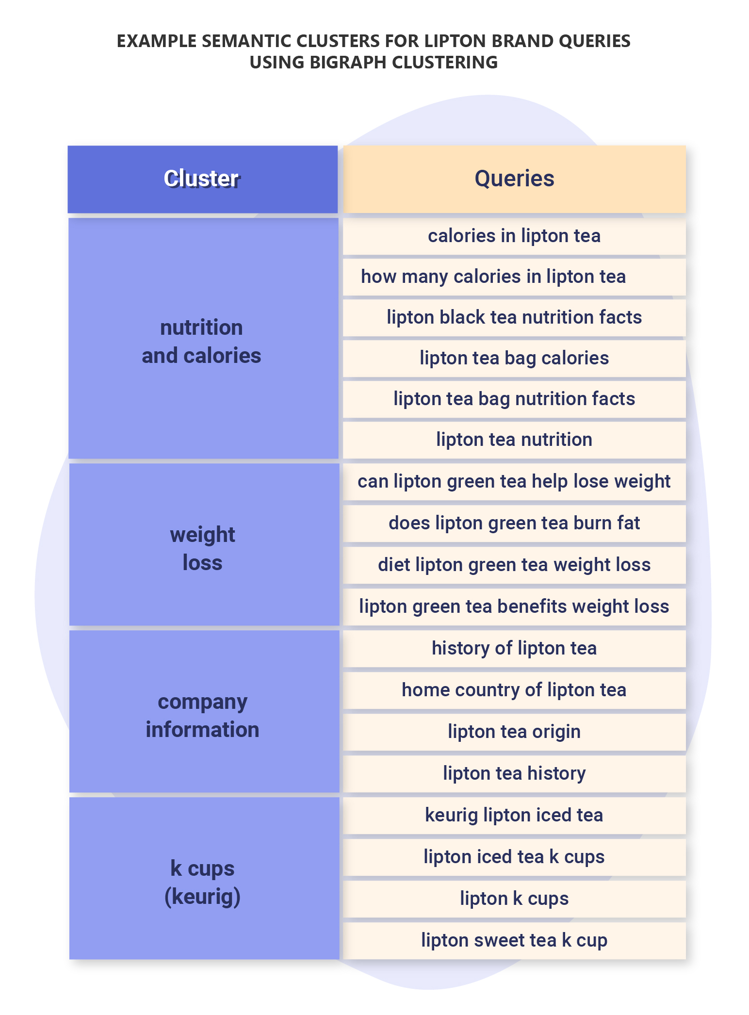 Example semantic clusters for lipton brand queries using bigraph clustering
