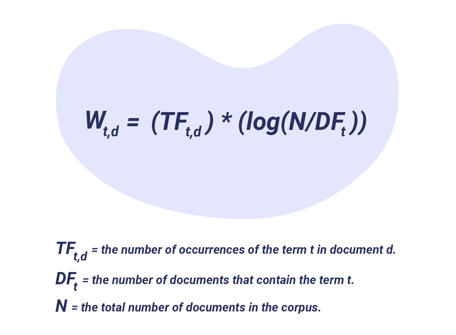 TF-IDF Formula - Word Co-Occurrence Clustering