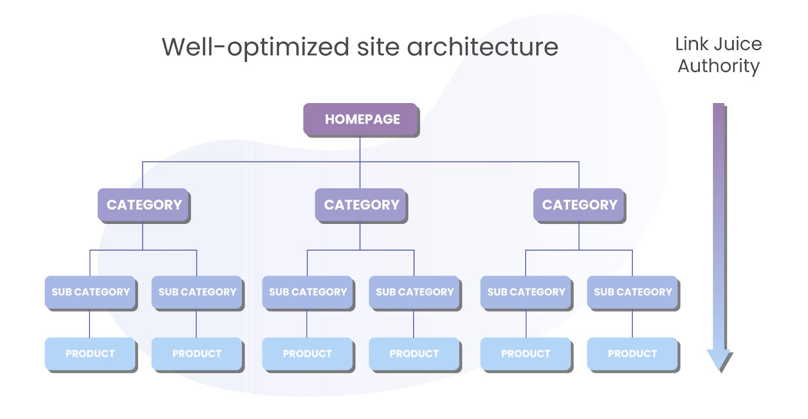 Site Architecture + Link Juice Flow
