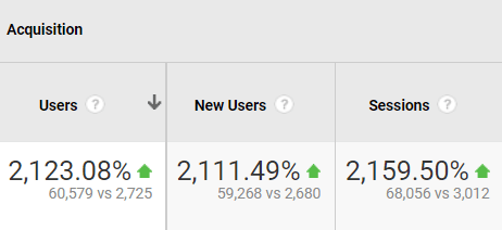 Users and Sessions Increase
